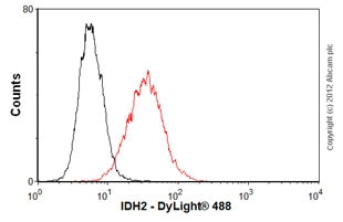 Flow Cytometry-Anti-IDH2 antibody(ab55271)
