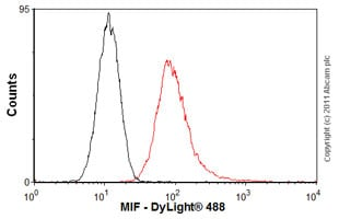 Flow Cytometry-Anti-MIF antibody(ab55445)