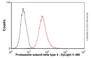 Flow Cytometry-Anti-Proteasome subunit beta type 4 antibody(ab55628)