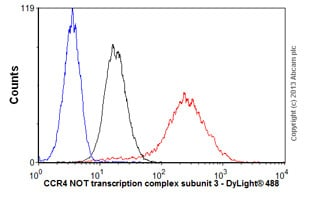 Flow Cytometry - Anti-CCR4 NOT transcription complex subunit 3 antibody (ab55681)