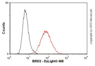 Flow Cytometry-Anti-BRD3 antibody(ab56342)