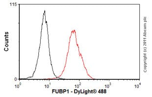 Flow Cytometry - Anti-FUBP1 antibody (ab56418)
