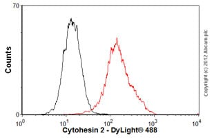 Flow Cytometry - Anti-Cytohesin 2 antibody (ab56510)