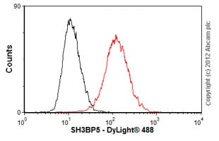 Flow Cytometry-Anti-SH3BP5 antibody(ab56603)