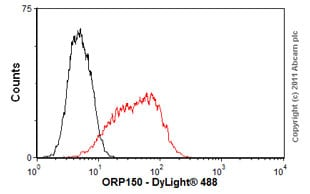 Flow Cytometry - Anti-ORP150 antibody (ab56680)