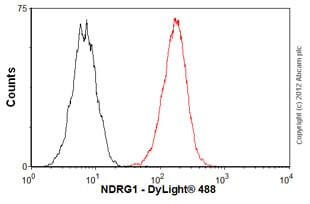 Flow Cytometry - Anti-NDRG1 antibody (ab56697)