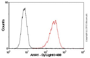 Flow Cytometry-Anti-AHA1 antibody(ab56721)