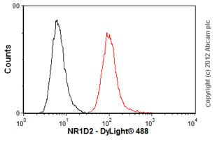 Flow Cytometry-Anti-NR1D2 antibody(ab56913)