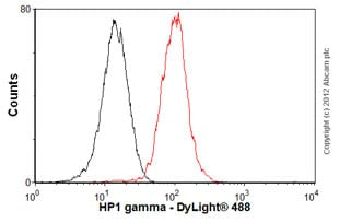 Flow Cytometry-Anti-HP1 gamma antibody(ab56978)