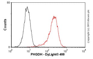 Flow Cytometry - Anti-PHGDH antibody (ab57030)