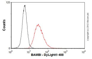 Flow Cytometry - Anti-BAMBI antibody (ab57043)