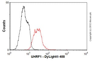 Flow Cytometry-Anti-UHRF1 antibody(ab57083)