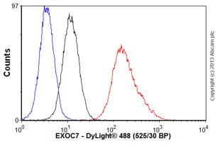 Flow Cytometry - Anti-EXOC7 antibody (ab57402)