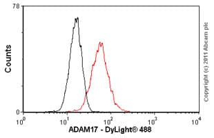 Flow Cytometry - ADAM17 antibody (ab57484)