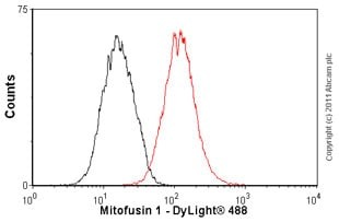 Flow Cytometry-Mitofusin 1 antibody(ab57602)