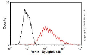 Flow Cytometry - Anti-Renin antibody (ab57635)