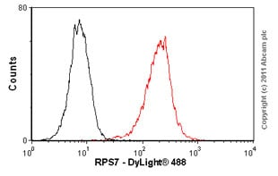 Flow Cytometry - Anti-RPS7 antibody (ab57637)