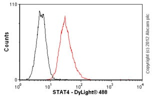 Flow Cytometry-Anti-STAT4 antibody(ab57822)