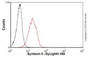 Flow Cytometry - Anti-Syntaxin 4 antibody (ab57841)
