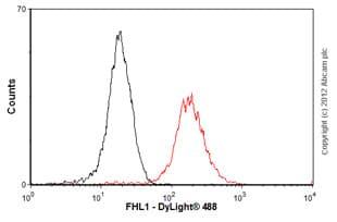 Flow Cytometry-Anti-FHL1 antibody(ab58067)