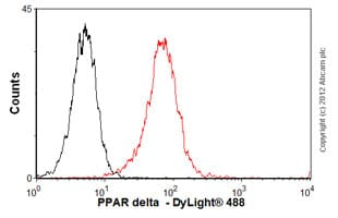 Flow Cytometry - Anti-PPAR delta  antibody (ab58137)