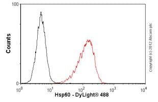 Flow Cytometry-Anti-Hsp60 antibody [LK-1](ab59457)