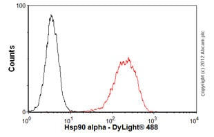Flow Cytometry-Anti-Hsp90 alpha antibody [D7a](ab59459)