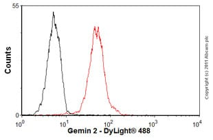Flow Cytometry-Anti-Gemin 2 antibody [2E17](ab6084)