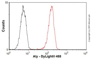 Flow Cytometry-Anti-Aly antibody [11G5](ab6141)