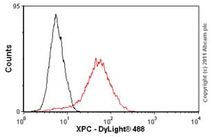 Flow Cytometry - XPC antibody [3.26] (ab6264)