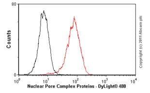 Flow Cytometry - Anti-Nuclear Pore Complex Proteins antibody [39C7] (ab60080)