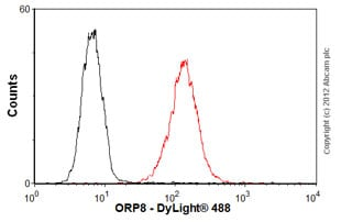Flow Cytometry-Anti-ORP8 antibody [mAbcam 60110](ab60110)