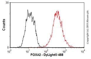 Flow Cytometry - Anti-FOXA2 antibody (ab60721)