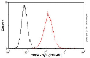 Flow Cytometry-TCF4 antibody(ab60727)