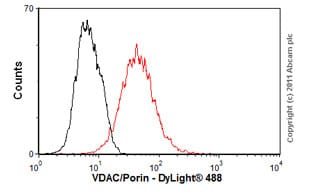 Flow Cytometry - Anti-VDAC1/Porin antibody (ab61273)