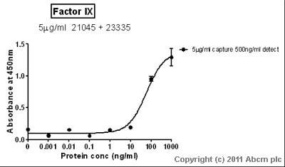 Sandwich ELISA - Factor IX protein (ab62544)