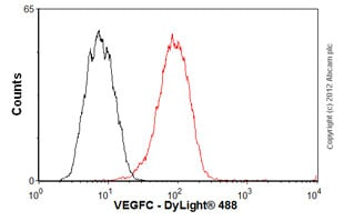 Flow Cytometry-Anti-VEGFC antibody [mAbcam 63221](ab63221)