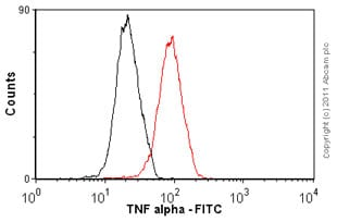 Flow Cytometry - Anti-TNF alpha antibody [T1] (FITC) (ab65099)