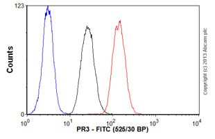 Flow Cytometry - Anti-PR3 antibody [PR3G-2] (FITC) (ab65255)