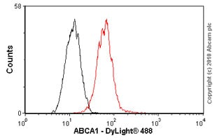 Flow Cytometry - ABCA1 antibody [HJ1] (ab66217)