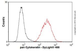 Flow Cytometry-Anti-pan Cytokeratin antibody [7H8C4](ab66387)