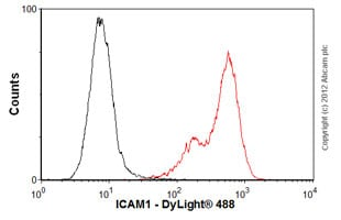 Flow Cytometry-Anti-ICAM1 antibody [1H4] - Azide free(ab67217)