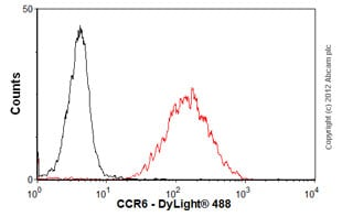 Flow Cytometry - Anti-CCR6 antibody [4C6] (ab68131)