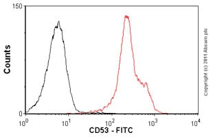 Flow Cytometry-Anti-CD53 antibody [MEM-53] (FITC)(ab68565)