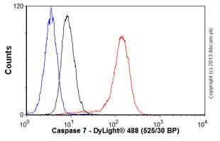Flow Cytometry - Anti-Caspase-7 [7-1-11] antibody (ab69540)