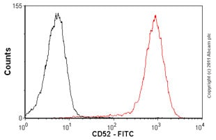 Flow Cytometry-Anti-CD52 antibody [HI186] (FITC), prediluted(ab69774)