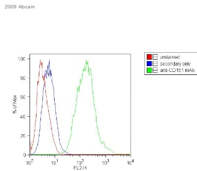 Flow Cytometry - Donkey F(ab')2 polyclonal Secondary Antibody to Mouse IgG - H&L (PE), pre-adsorbed (ab7003)