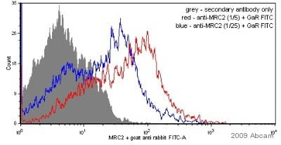 Flow Cytometry - MRC2 antibody (ab70132)