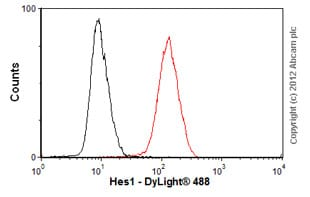 Flow Cytometry-Anti-Hes1 antibody [7H11](ab70576)
