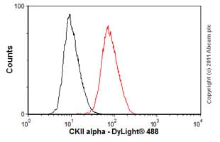 Flow Cytometry - Anti-CKII alpha antibody [8E5] - ChIP Grade (ab70774)